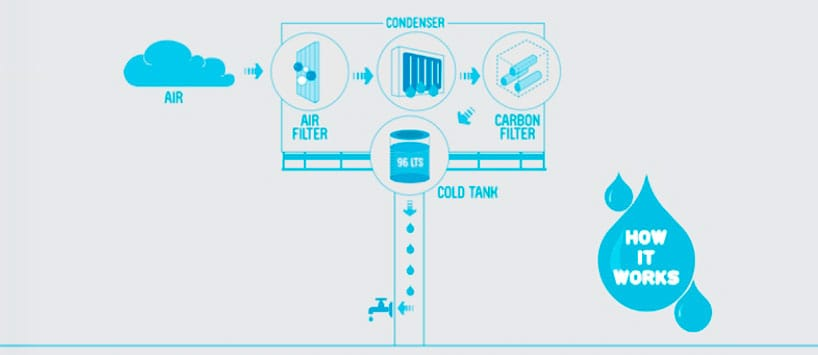 Recupero acqua da umidità: in Perù lo speciale idro-cartellone