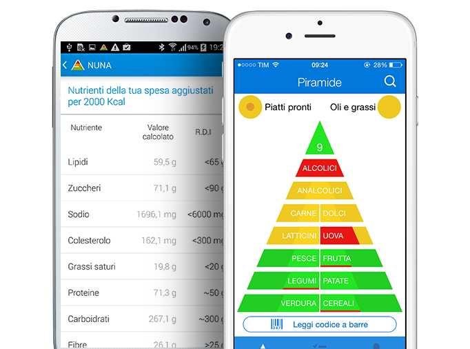 Nuna: l'app che ci aiuta a mangiare in modo sano. Utilizzando un semaforo