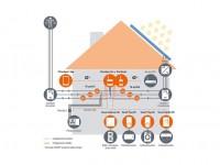 Solare fotovoltaico, le nuove soluzioni per meno sprechi e più risparmi in casa